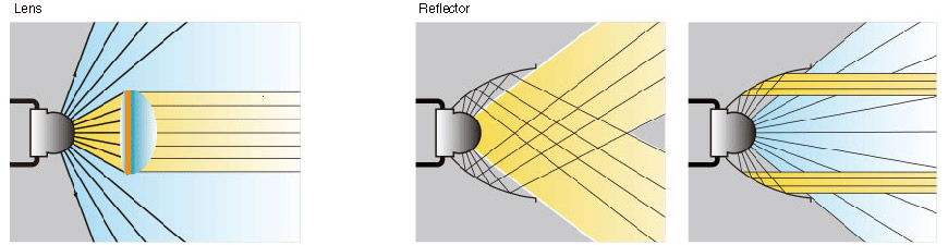 Superior Efficiency Reflector Technology